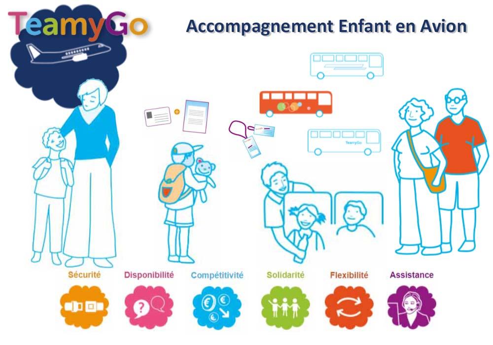 Illustration expliquant le service d'accompagnement d'enfant en avion
